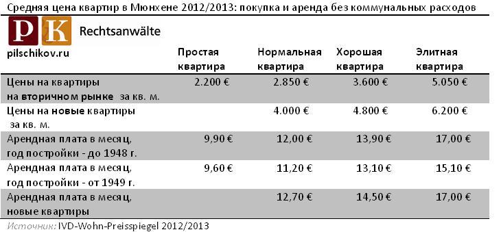Квартиры в Мюнхене: обзор цен и рынка недвижимости
